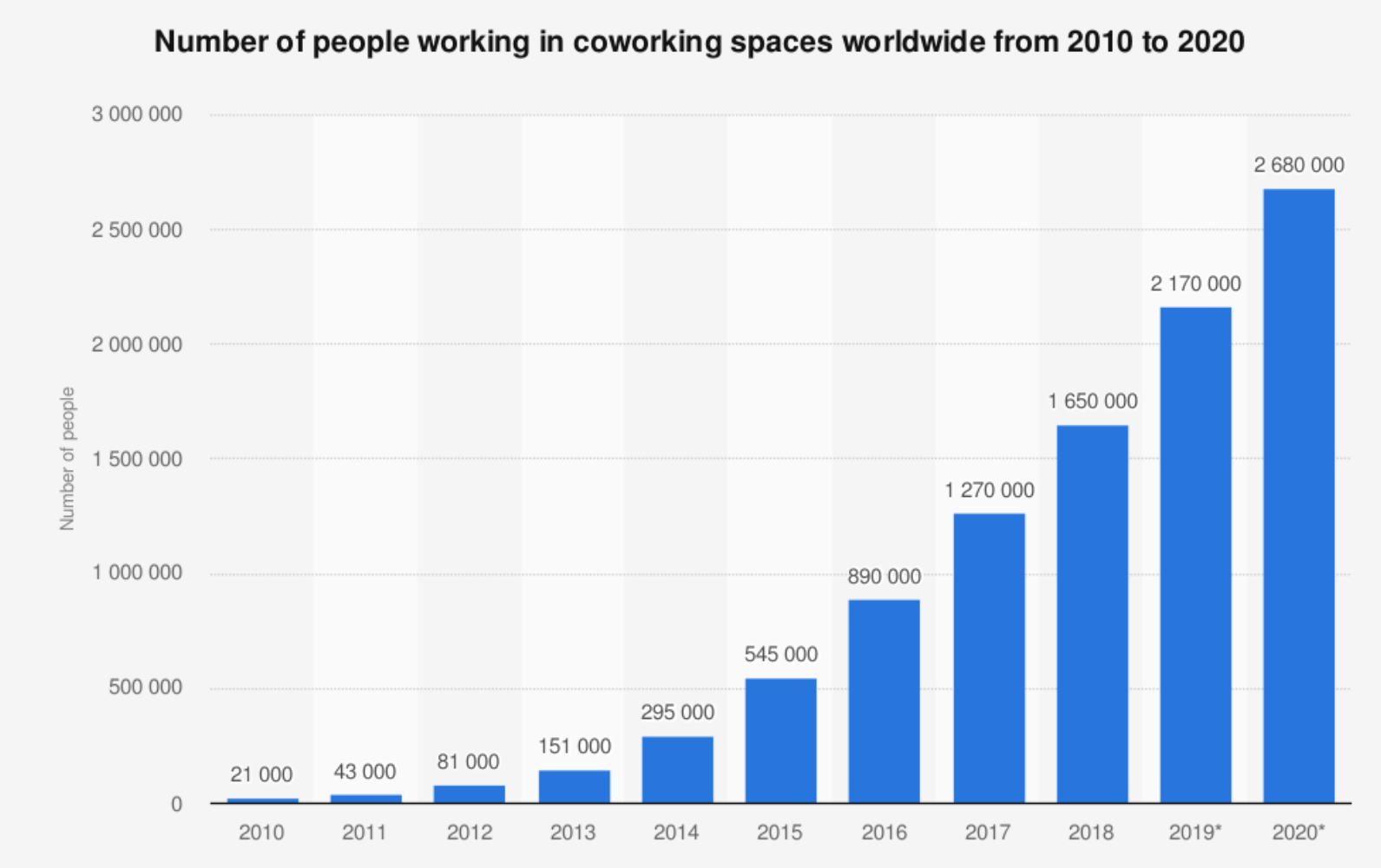 hot desking - co-working spaces graph image