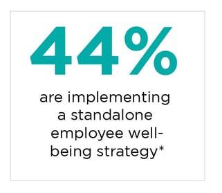 employee wellbeing stats  2
