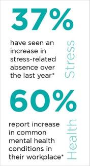 employee wellbeing stats 1